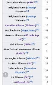 Mega Charts Top 100 Expectations Chart Peaks Bebe Rexha Amino