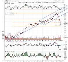 Watch To See If Apple Stock Holds This Key Level Thestreet