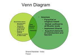 Imperialists Vs Anti Imperialists Venn Diagram Communism And Democracy Venn Diagram Magdalene Project Org