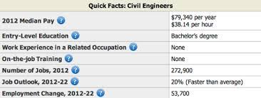 civil engineering resume sample   resume geniuscivil engineer facts