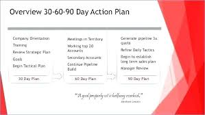 Example Sales Action Plan Sample 30 60 90 Excel Template Day Sales Plan Example Elegant Sample
