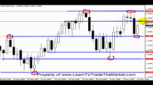How To Draw Support And Resistance On Forex Charts Tutorial