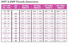 Bsp Thread Tap Drill Size Chart Helicoil Type Inserts