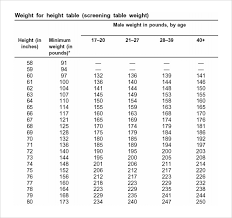 Army Body Fat Standards Chart 13 Expository Army Overweight Chart