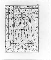 Alchemy Chart Islamic Culture And The Medical Arts Pharmaceutics And Alchemy
