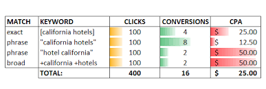 Here's Why Google AdWords Phrase Match Matters [Stats + Theory]