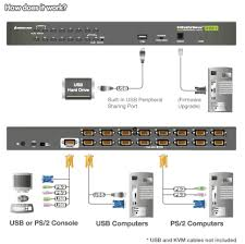 gcs1716 iogear 16 port vga usb ps2 combo kvm switch iogear usb ps 2 combo kvm switch application diagram