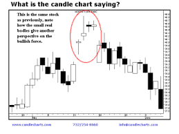 Steve Nison Candlestick Charts Candle Charting Basics Spotting The Early Reversal Signals