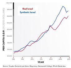 Envisioning A Peaceful Israel Scientifically The New Yorker