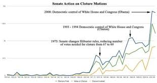 Senate Filibuster History Chart Mcconnells Revisionist History Msnbc
