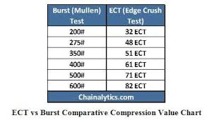 Corrugated Strength Chart Ect Or Mullen Burst Which Packaging Works Best In Your