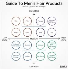Guide To Mens Hair Products Infographic Hair Gel For Men