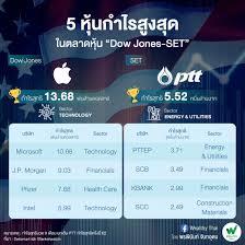 """เปรียบเทียบ 5 หุ้นฮอต """"ดาวโจนส์-SET"""" เมื่อหุ้นไทยยังติดอยู่ในธุรกิจดั้งเดิม  !!"""