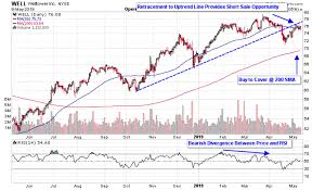 Health Care Reit Charts Not Looking So Healthy