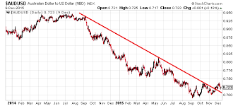 Aussie Dollar Chart Aud To Usd 3 Reasons Why The Australian Dollar Could Skyrocket