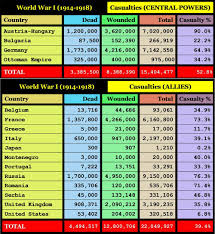 This Chart Shows The Casualties For The Countries That