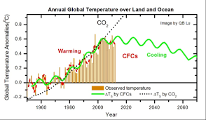 Global Warming Caused By Chlorofluorocarbons Not Carbon