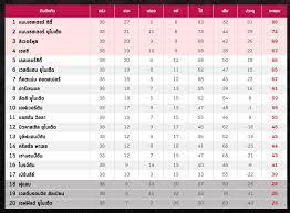 สรุปผลบอล พรีเมียร์ลีก อังกฤษ นัดสุดท้าย-ตารางคะแนน-โควตายุโรป-ดาวซัลโว -  secheltseniors.com