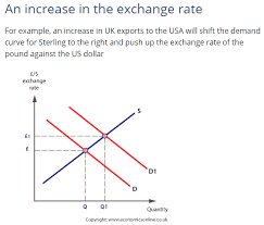 Dollar Appreciation Chart Misleading Vertical Axis In Foreign Exchange Graphs Analyses