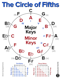 Using The Circle Of Fifths For Modal Music Key Changes Is