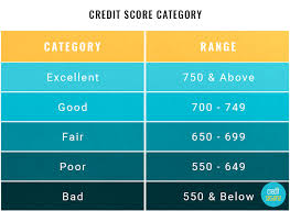 Chart Of Credit Rating Scores Credit Record Organizations Contrast