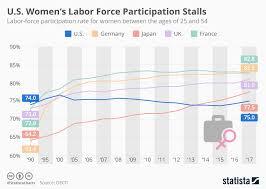 Chart U S Womens Labor Force Participation Stalls Statista