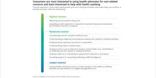 Helping Really Costs Us Strategies Are Care Employers What Control Health Deloitte