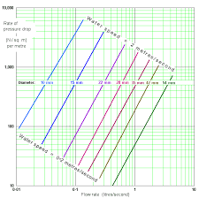 graph of water pressure drop in a pipe against flow rate