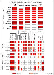 Dpa Status Chart