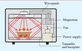 electric and magnetic field radiation leakage from microwave ovens Microwave Oven Circuit Diagram (1 1) schematic diagram of typical microwave ovens (vollmer, 2004 microwave oven circuit diagram full