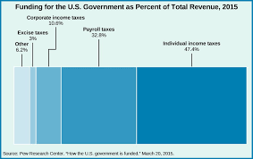 Payroll Tax Charts 2015 Budgeting And Tax Policy American Government