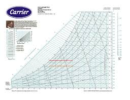 How To Use Psychrometric Chart The Psychrometric Chart Displays Several Quantities Dry