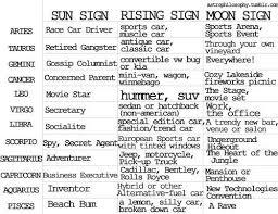 Sun Ascendant Moon Signs Chart Astrophilosophy Moon Signs