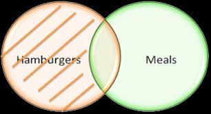 Syllogism Examples Using Venn Diagram Venn Diagrams Fibonicci Fibonicci