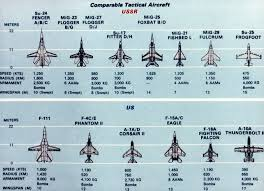 Fighter Aircraft Comparison Chart A Comparison Chart Of Soviet And Us Tactical Aircraft From