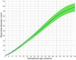 31 Efficient Gestational Sac Measurement Chart