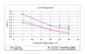 Co2 Pressure And Temperature Chart