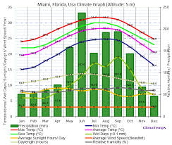 Miami Weather Chart Shoe Size Table In The United States Tips Trip Florida