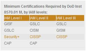 Dod 8570 Certification Chart Awesome The Cism Domains An Overview
