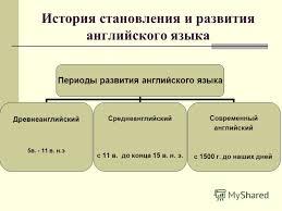 Презентация на тему ГБОУ СОШ с углубленным изучением  5 История становления