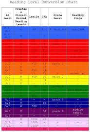 Lexile Grade Level Chart Pdf Reading Level Conversion Chart Download Printable Pdf