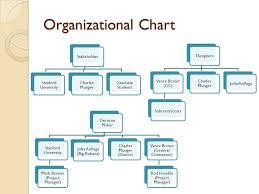 Stanford University Organizational Chart Munger Graduate Housing Sivan Cohen Dimitra Ioannidou Josh