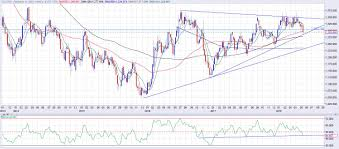 Gold Price Forecast Double Top Breakdown Confirmed But