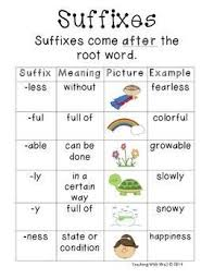 Suffix Meanings Chart Prefixes And Suffixes Poster Anchor Chart Prefixes