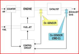 ford fiesta magnum bosch oxygen sensor universal wiring vehicle ford fiesta bosch oxygen sensor universal wiring vehicle specific obd oxygen sensor system