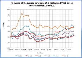 Diamond Prices News Roundup March 2011 Pricescope