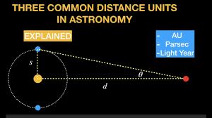 How Many Light Years In A Parsec Three Distance Units In Astronomy