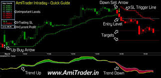 Nse Stock Charts With Buy And Sell Signals Best Intraday Buy Sell Signals Without Afls Techarticles In