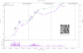Bitcoin Price Difficulty Chart