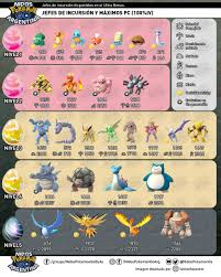 Pokemon Egg Raid Chart